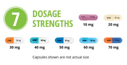 Vyvanse Dosage Strengths
