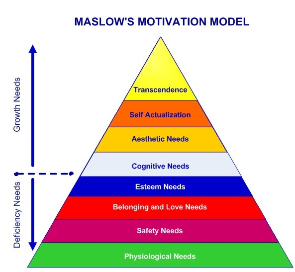 Is ADHD A Gift Maslow Motivational Model